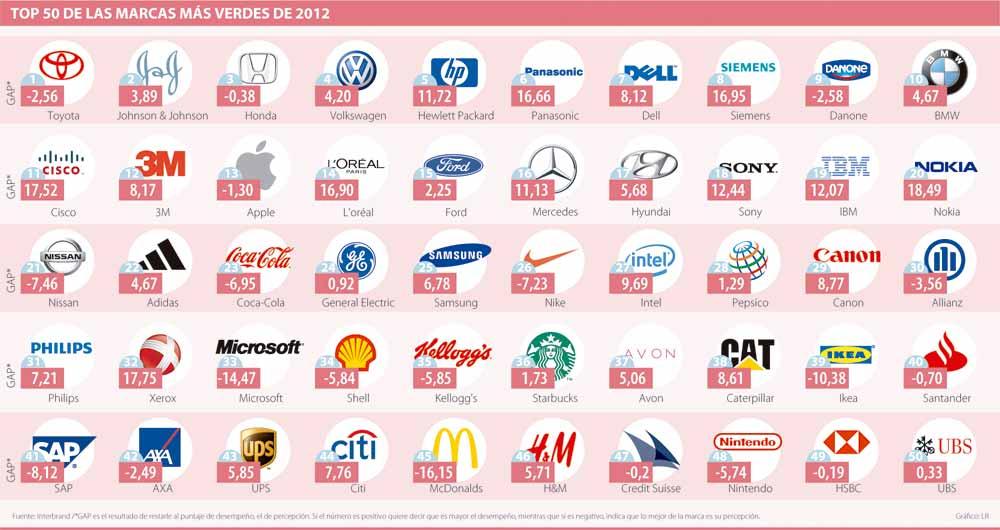 Logos De Marcas Todo El Mundo Con Nombres 12 000 Vector