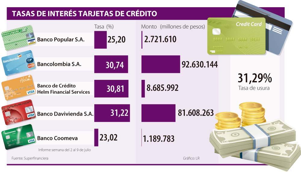 Intereses Tarjetas De Credito Bancolombia Creditounen