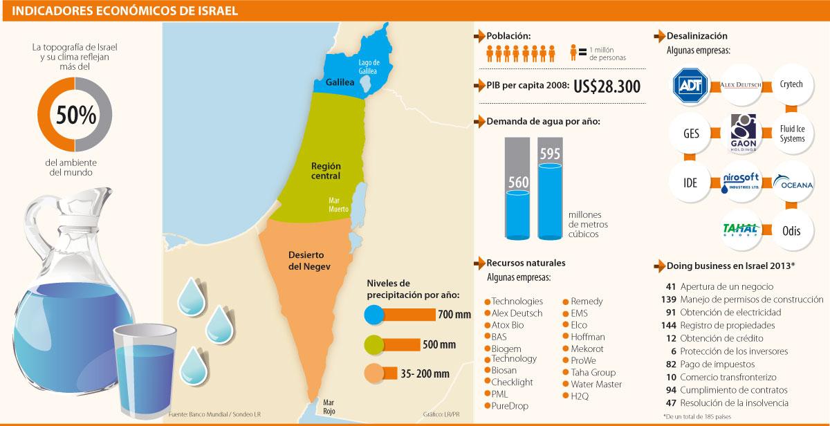Resultado de imagen para Israel y el agua