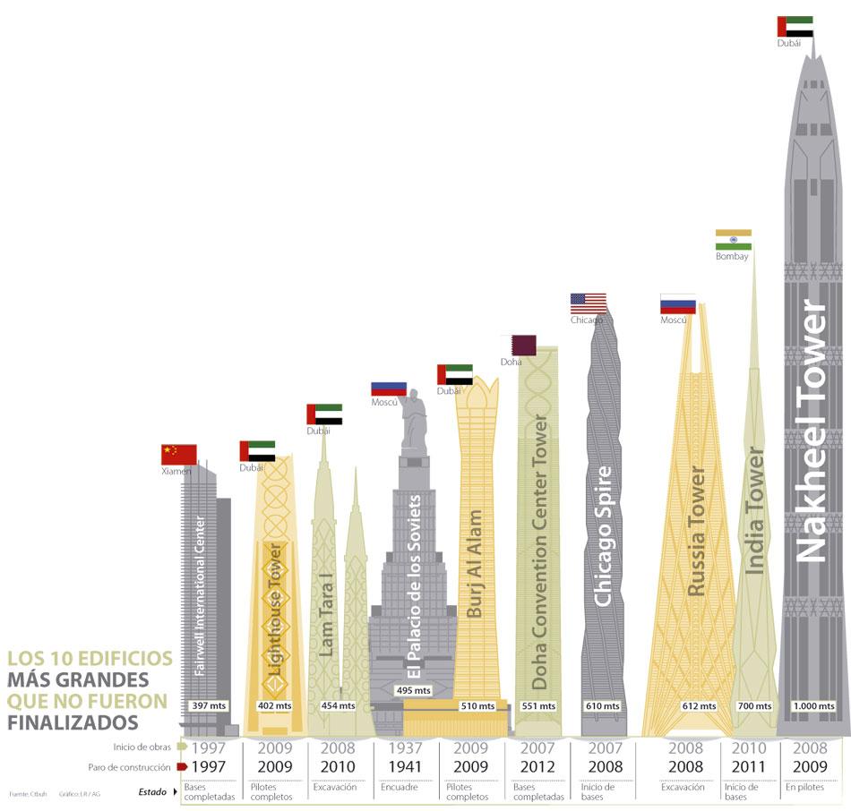 edificios ms altos del mundo sin culminar su construccin alternate text
