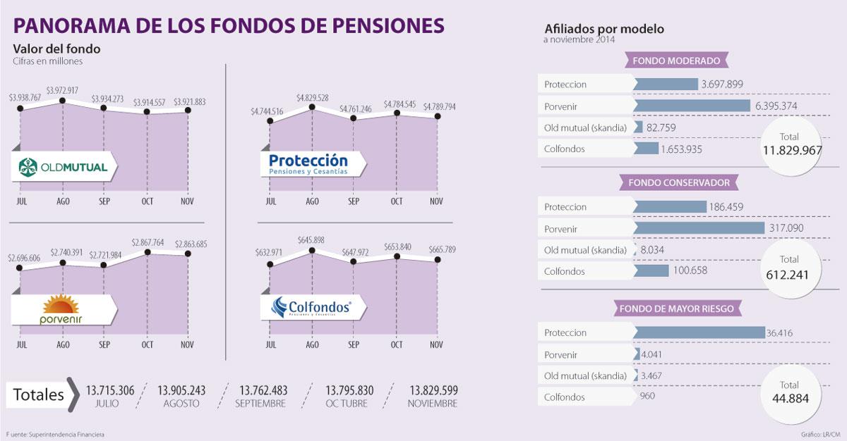 PENSIONES EN COLOMBIA EBOOK DOWNLOAD