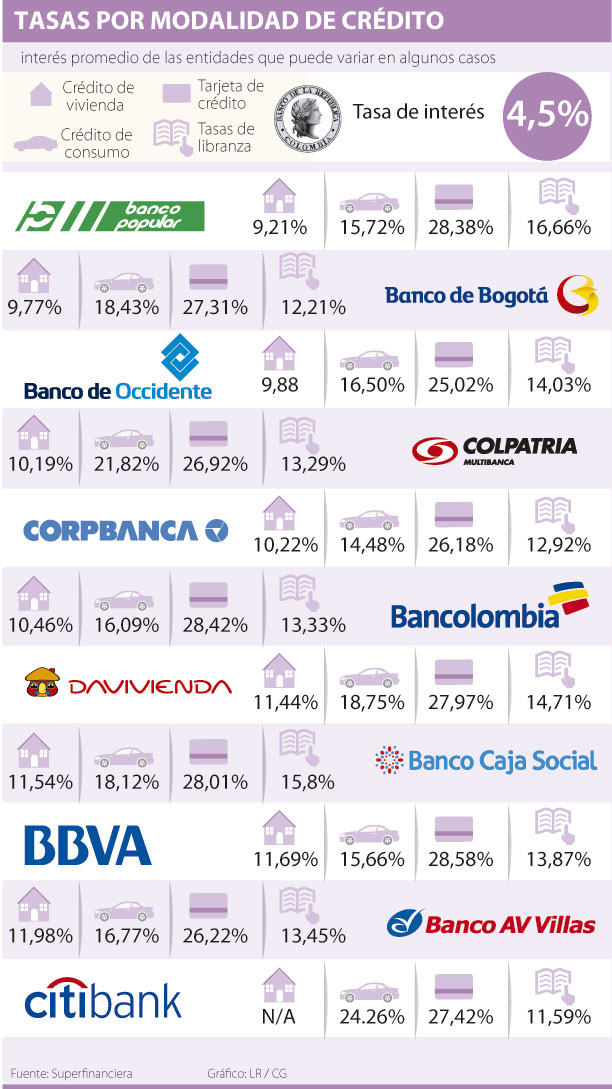 All categories creditoblacwei - Centro hipotecario bbva ...