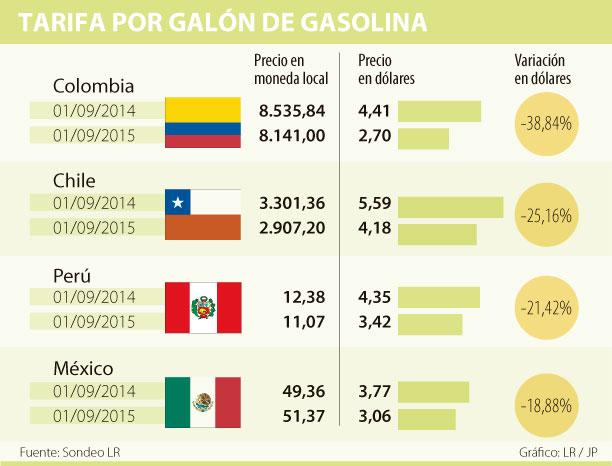Colombia Tiene El Galón De Gasolina Más Barato La Alianza Del Pacífico