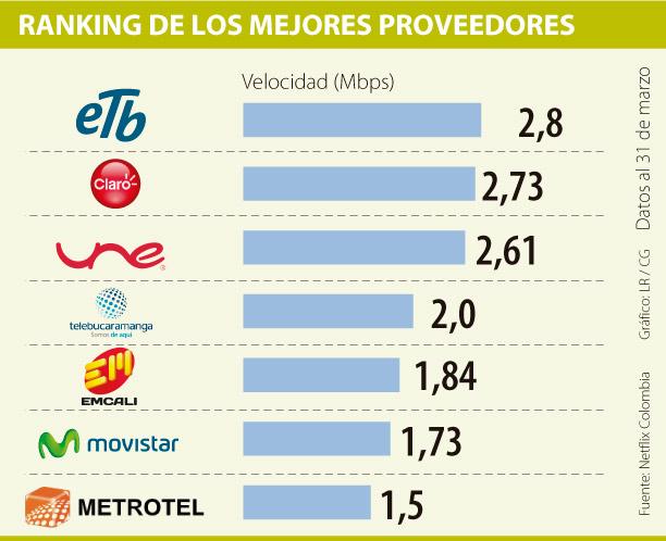 ETB y Claro, los mejores proveedores de internet para Netflix Colombia