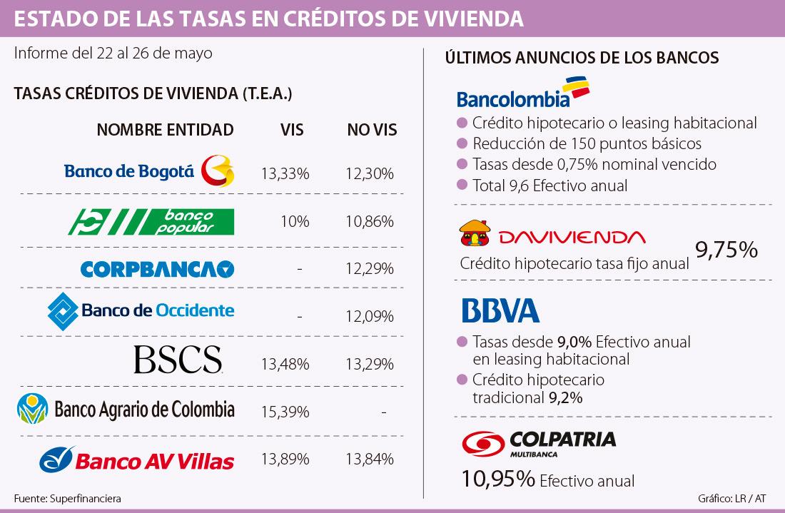 Delegacion issste zacatecas prestamos home for Creditos hipotecarios bancor