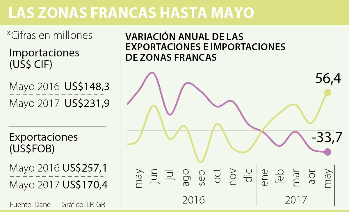 Gráfico La República exportaciones zonas francas 2017