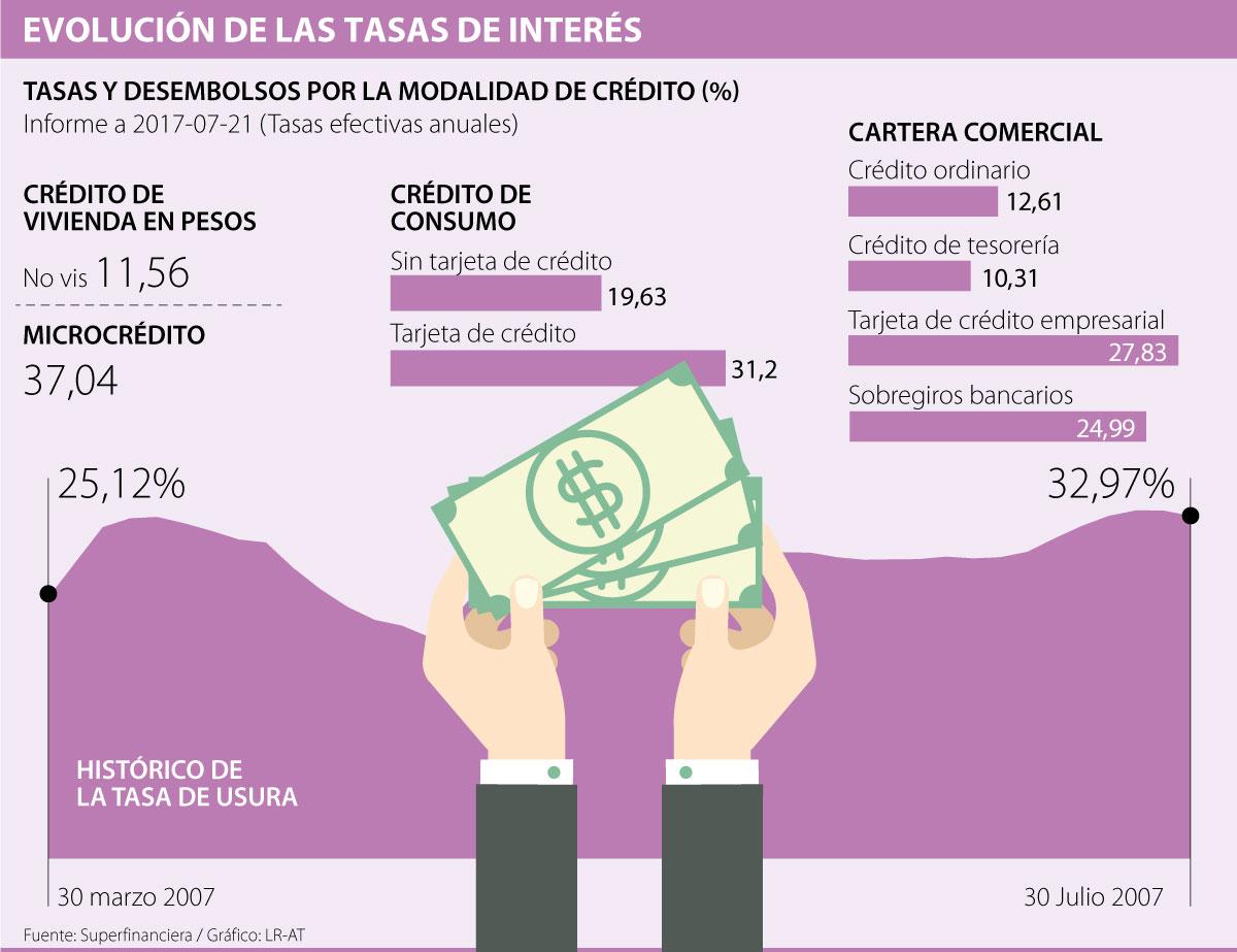 Banco de la República ubicó las tasas de interés en 5,50%