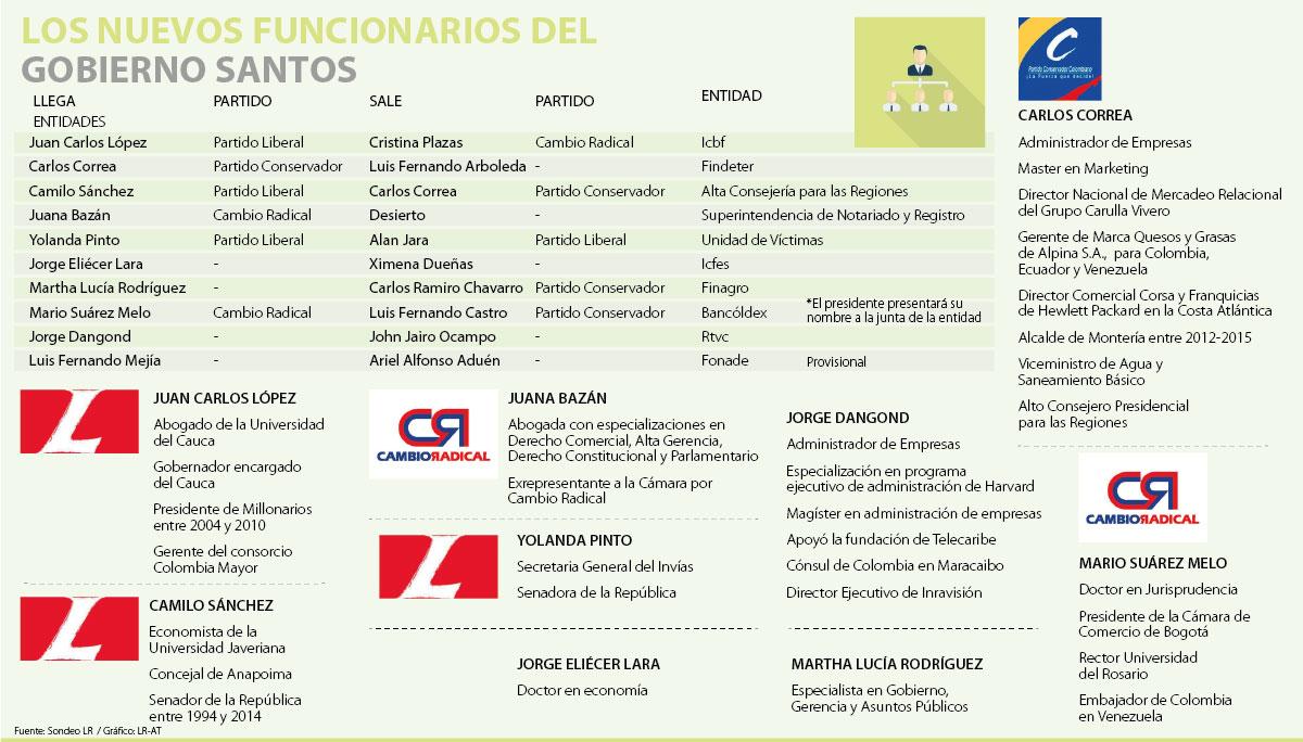 Juan Carlos López rechazó la dirección del ICBF