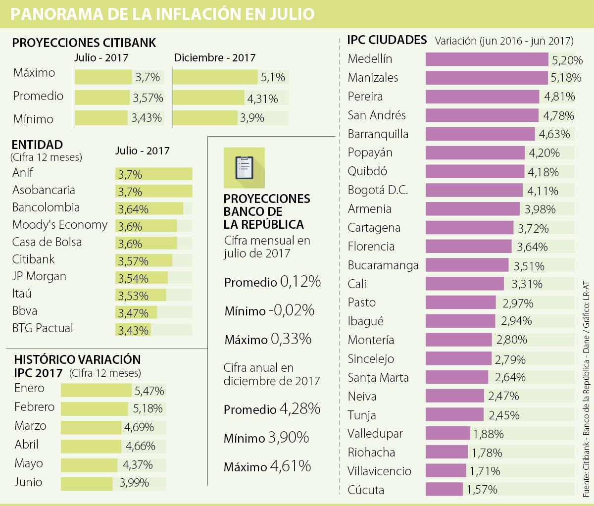 INEC: Ecuador registró inflación mensual de -0,14% en julio
