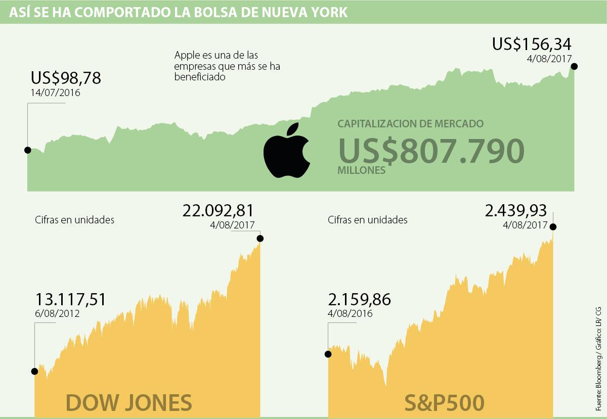 Bolsa de Nueva York inicia operaciones a la baja