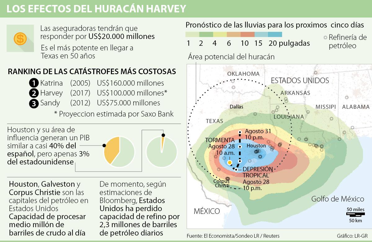 Harvey podría afectar abasto y elevar precio de gasolinas