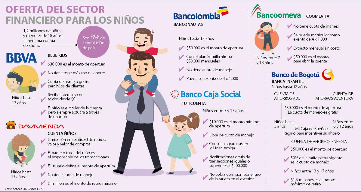 Conozca siete opciones de ahorro que ofrecen los bancos para los niños e0c0105dcc263