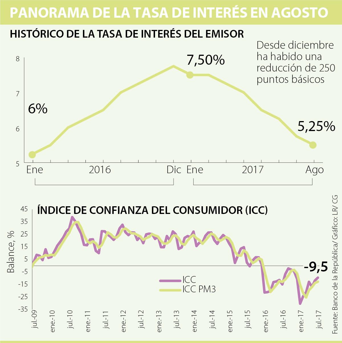 Banco Central de Guatemala mantiene tasa en 3%