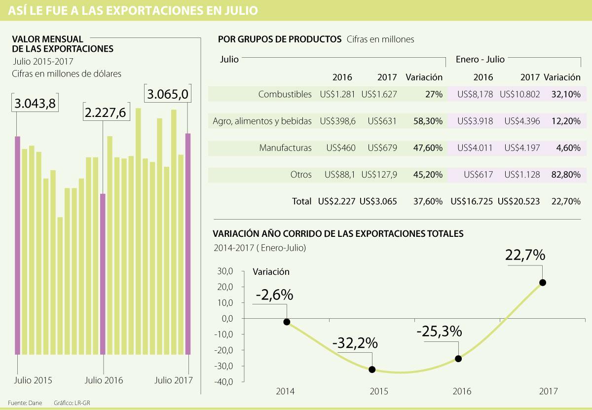 Exportaciones en julio crecieron un porcentaje de 37,6: Dane
