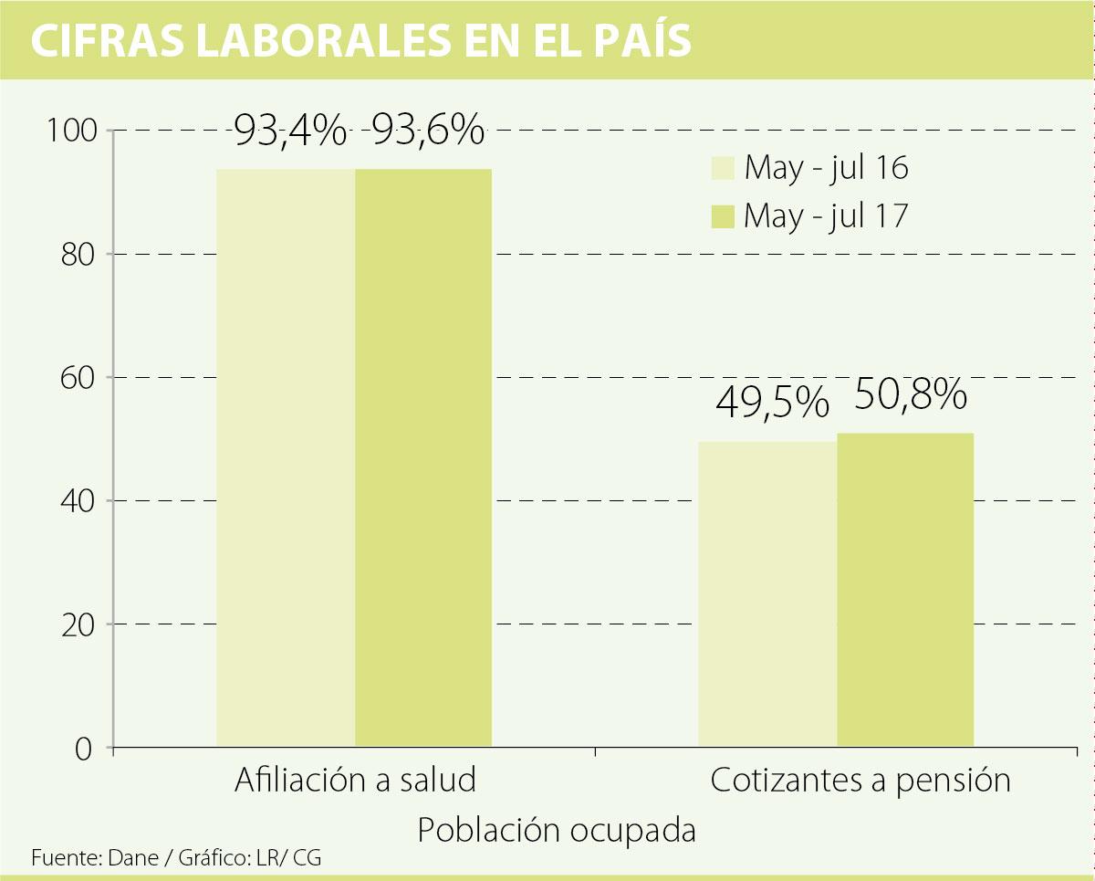 Informalidad en Colombia mantiene su tendencia a la baja