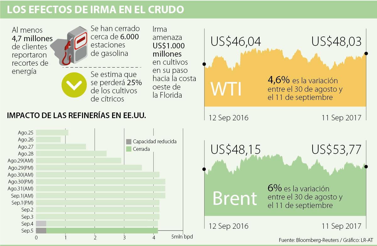 OPEP prevé una mayor demanda de petróleo para el 2018