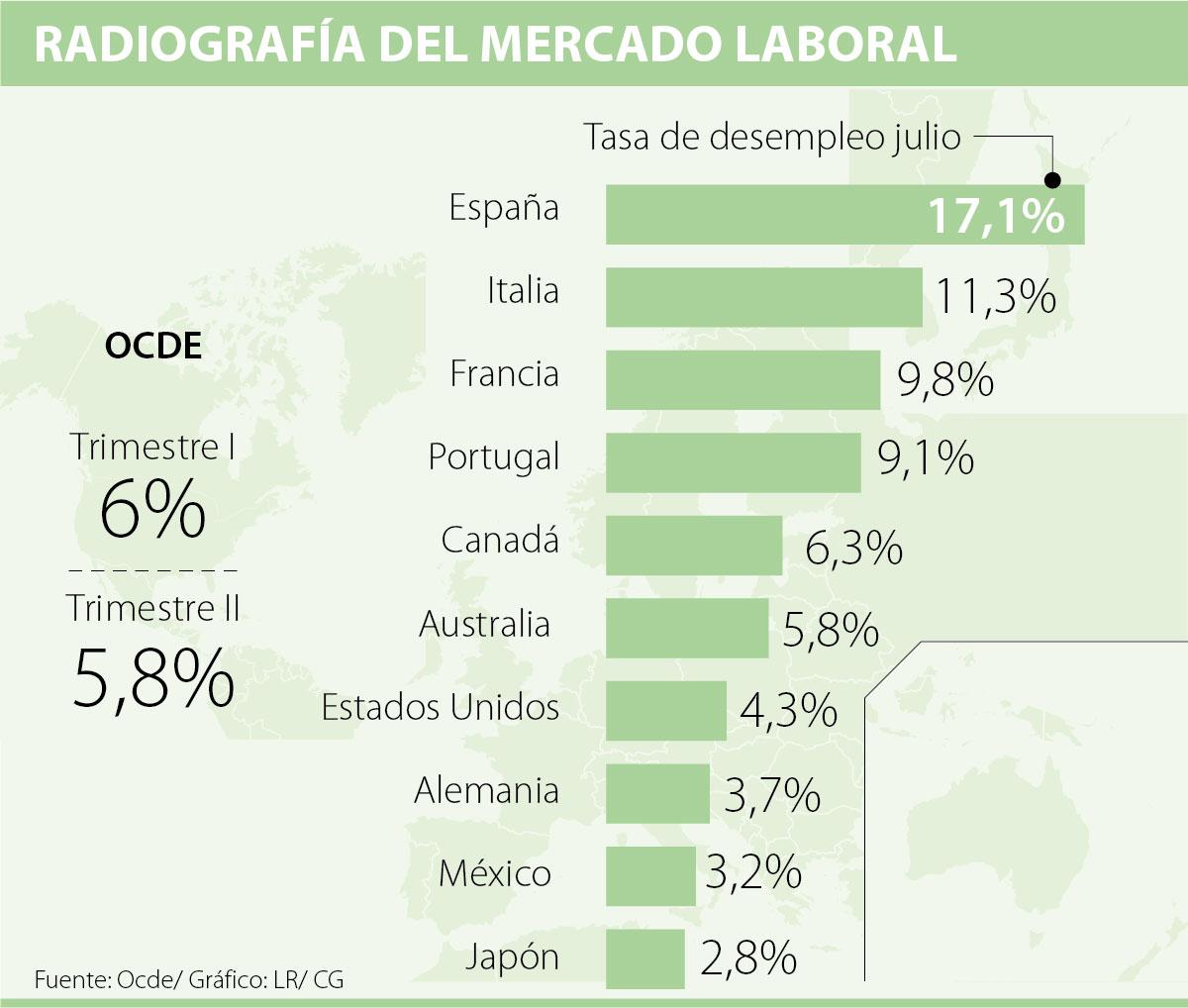 México mejora en educación; pocos terminan universidad: OCDE