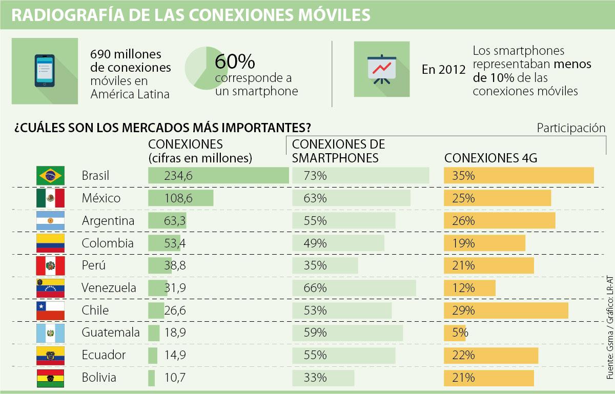 América Latina ya completa 690 millones de conexiones móviles, según Gsma