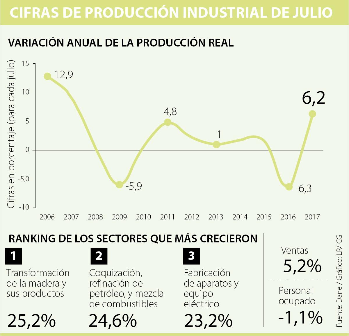 COLOMBIA: Ventas del comercio caen -0,3 % entre enero y julio
