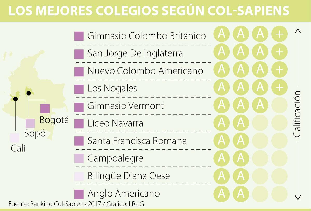 Solo 47 colegios de 854 que entraron en el ranking col for Gimnasio vermont