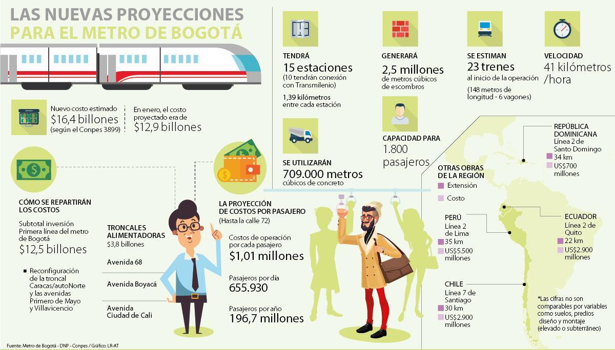 Gobierno aprobó $9,08 billones para construcción del metro de Bogotá