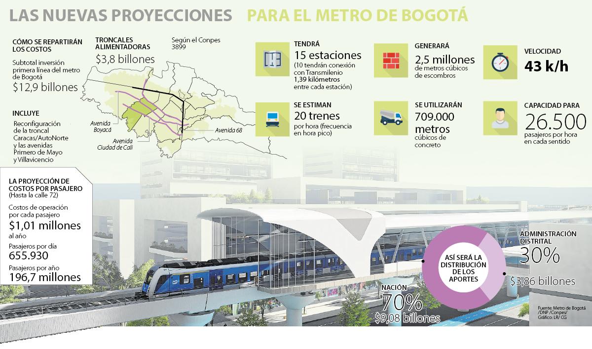 Luz verde al Metro de Bogotá