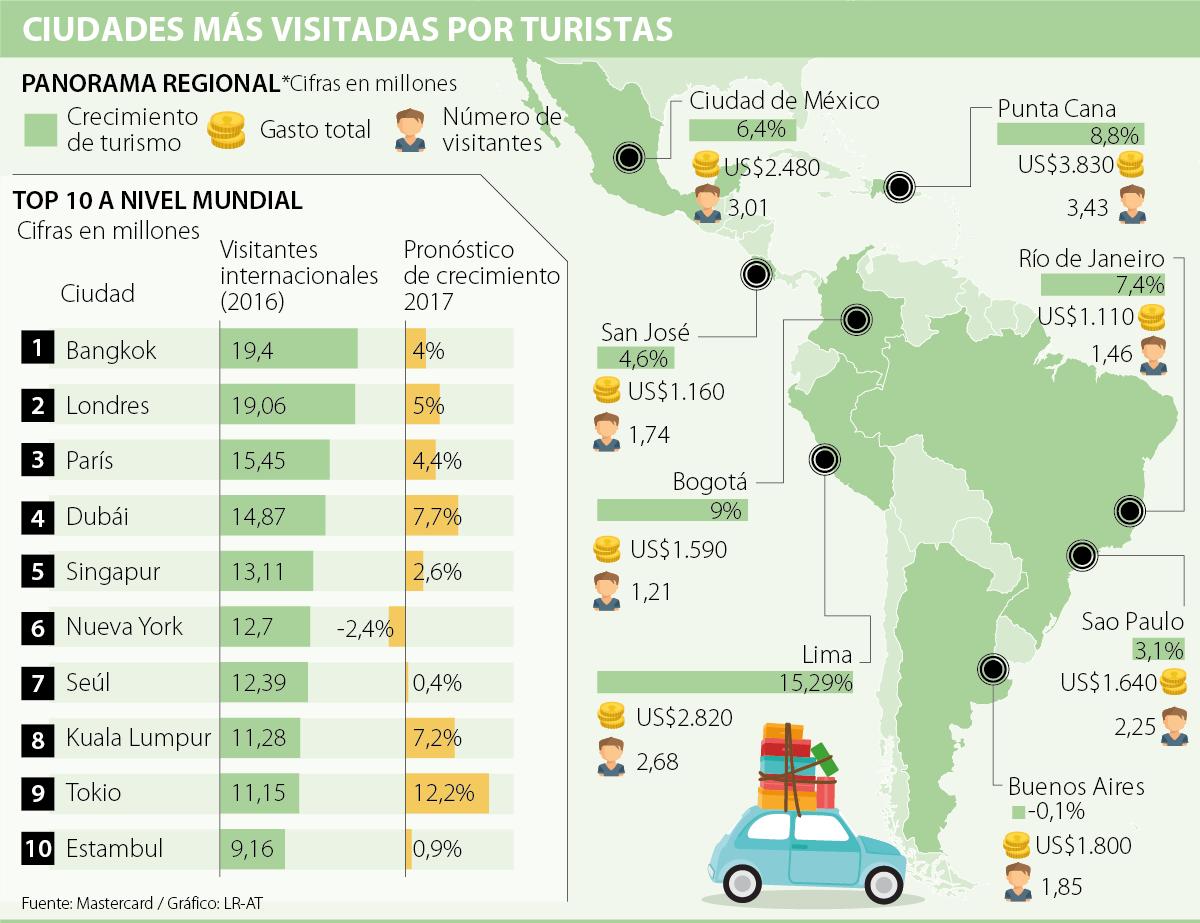Lima es la tercera ciudad más visitada en Latinoamérica