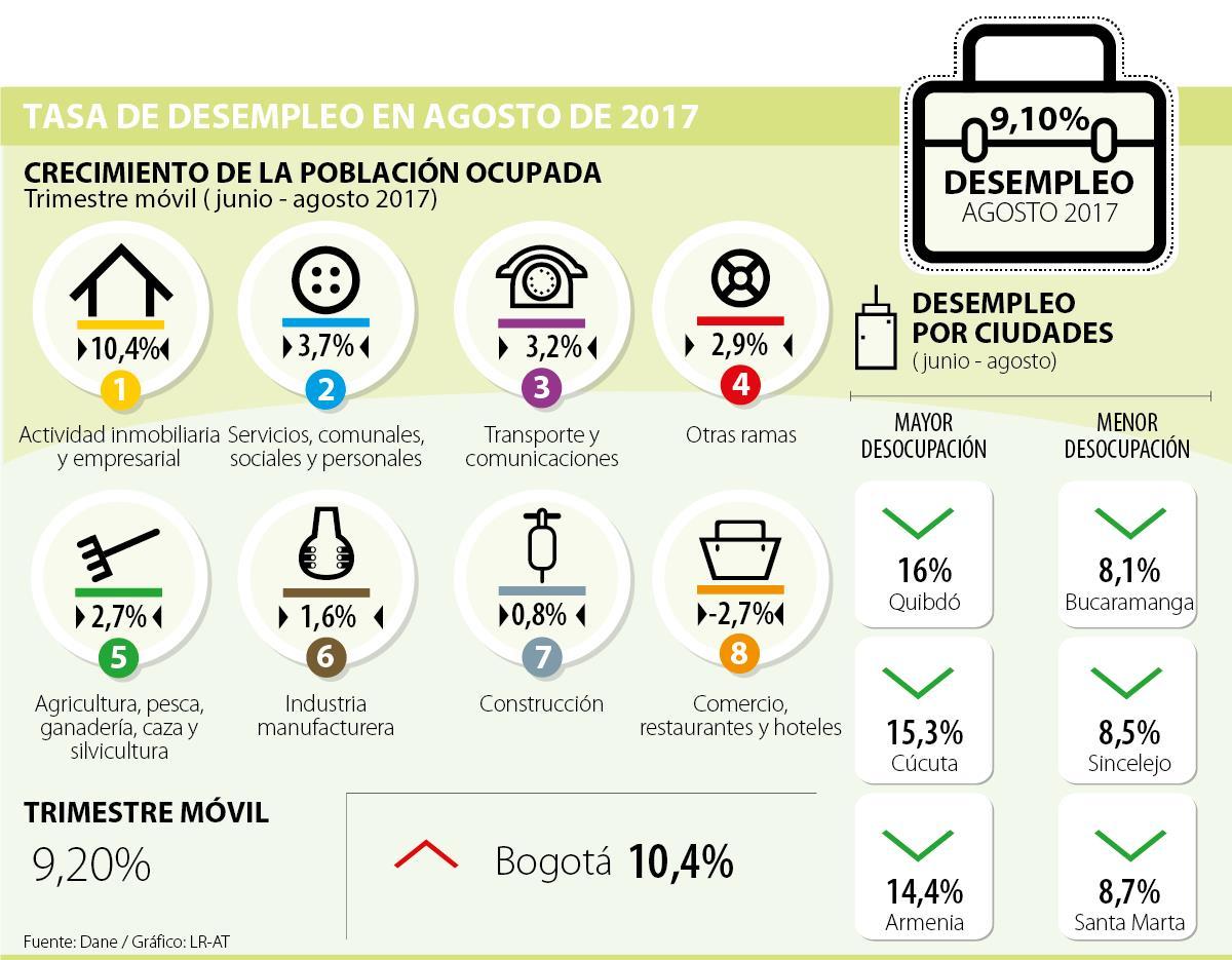 El desempleo en Colombia se ubica en el 9.1% en agosto