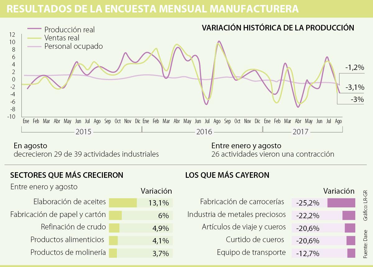 Durante agosto la producción industrial del país cayó en 3,1% — Dane