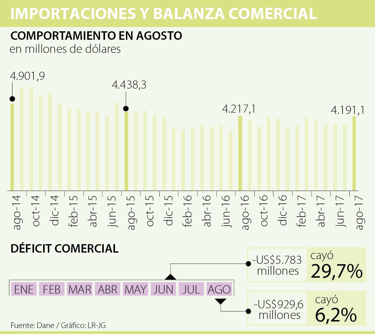 Las importaciones de combustibles cayeron 21,1% durante agosto