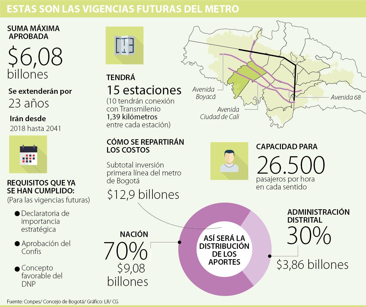 ¡Un sueño hecho realidad! Bogotá asegura la construcción del Metro
