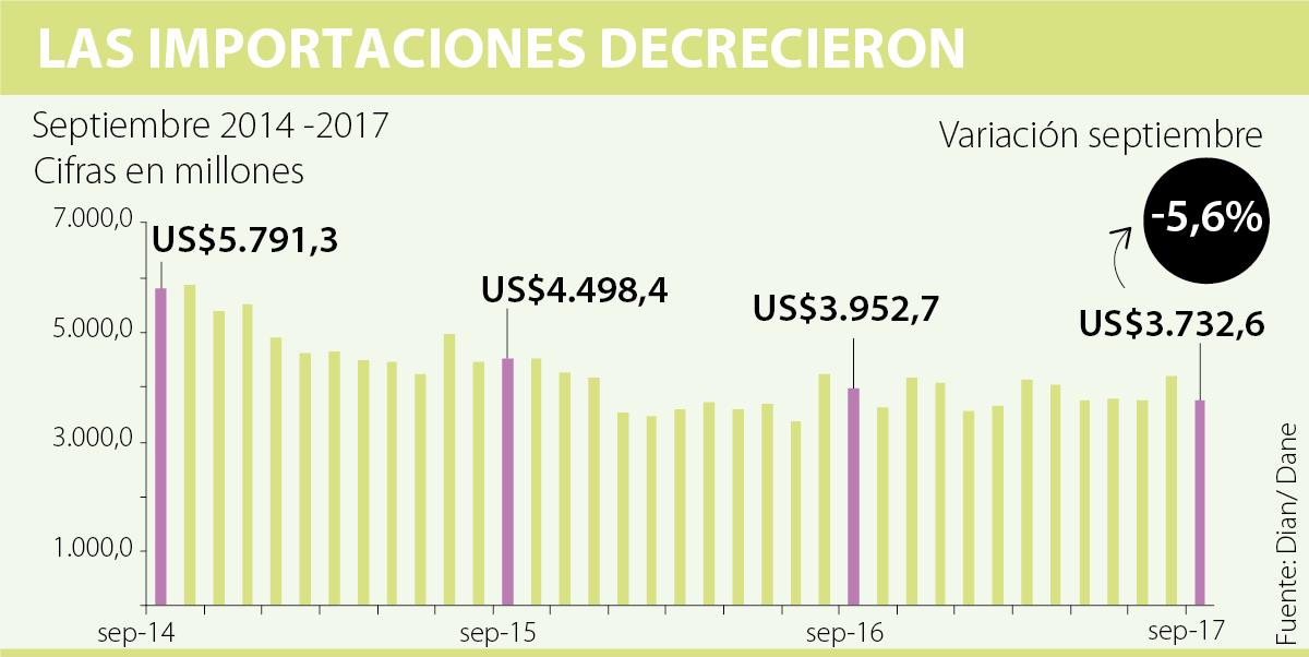 Importaciones en septiembre cayeron un 5.6%: Dane