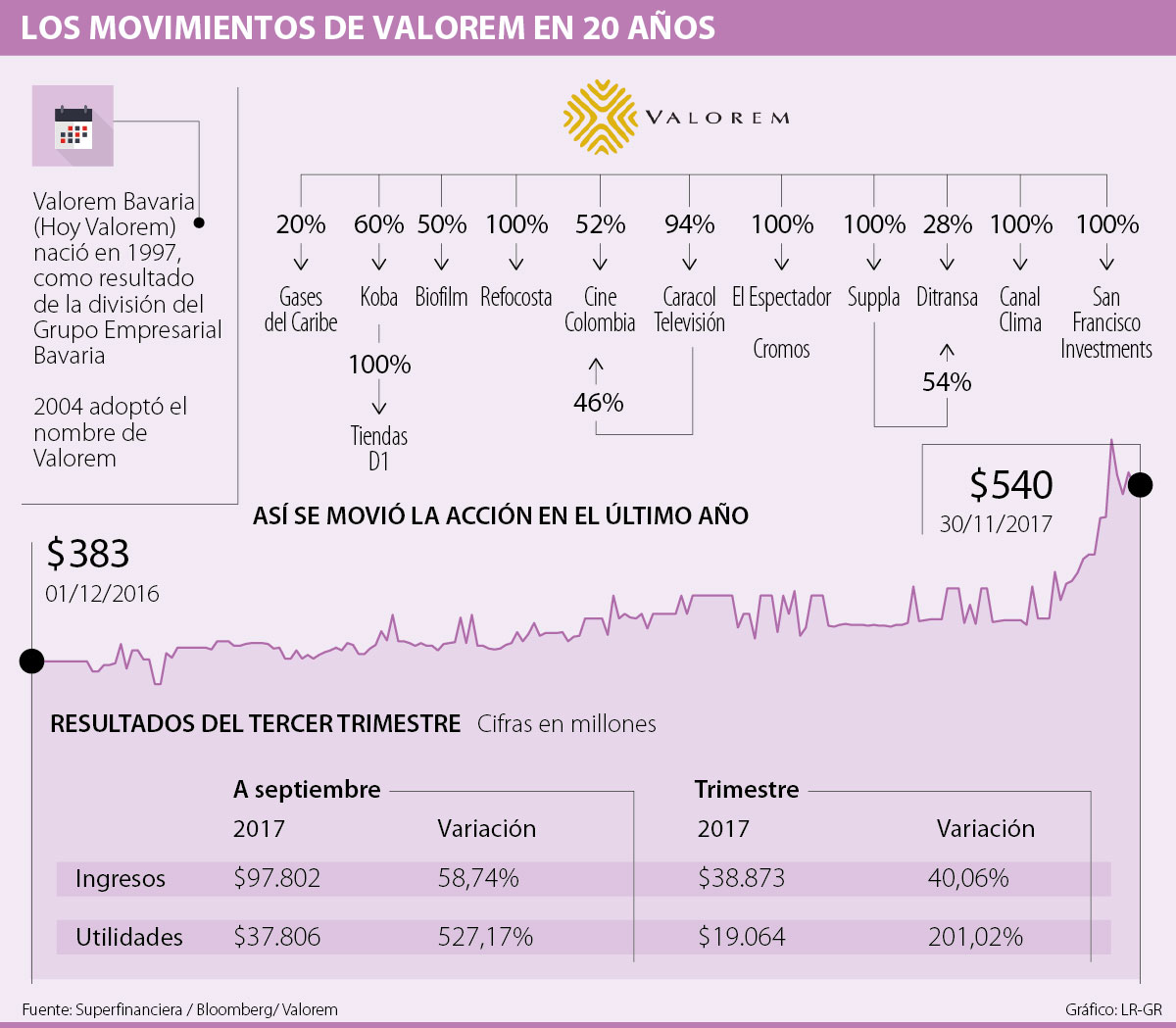 Los movimientos del Grupo Valorem en los 20 años en la Bolsa de Valores 65a683c85e0