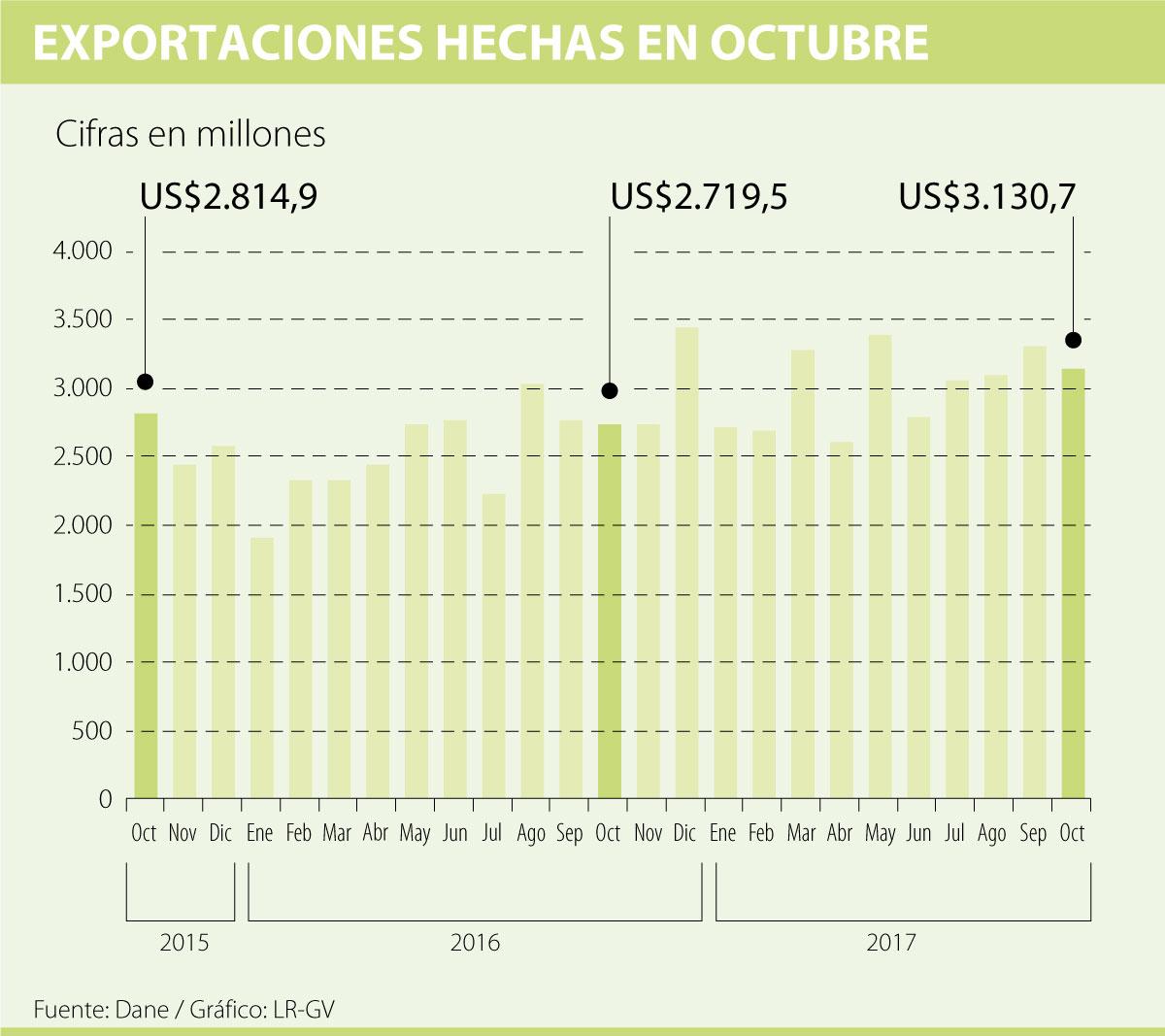 Exportaciones crecieron 15,1% en octubre