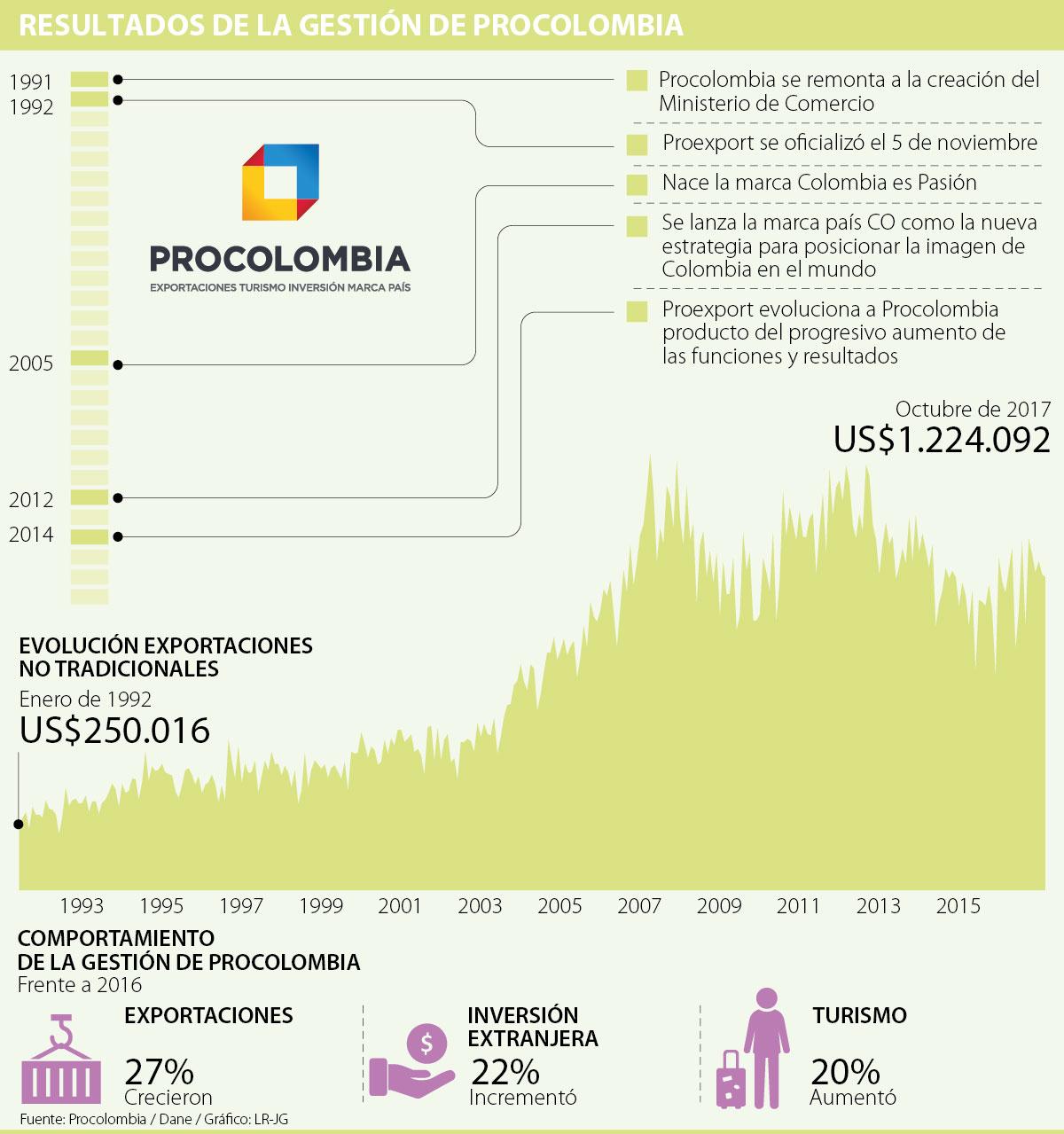 Resultados de la gestión de ProColombia