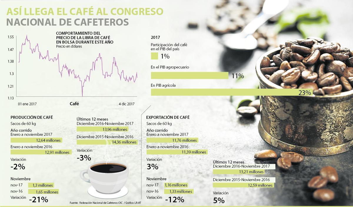 Caida leve de la producción cafetera en Colombia