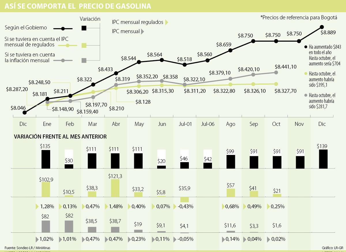 Los precios de 92 gasolina en penze