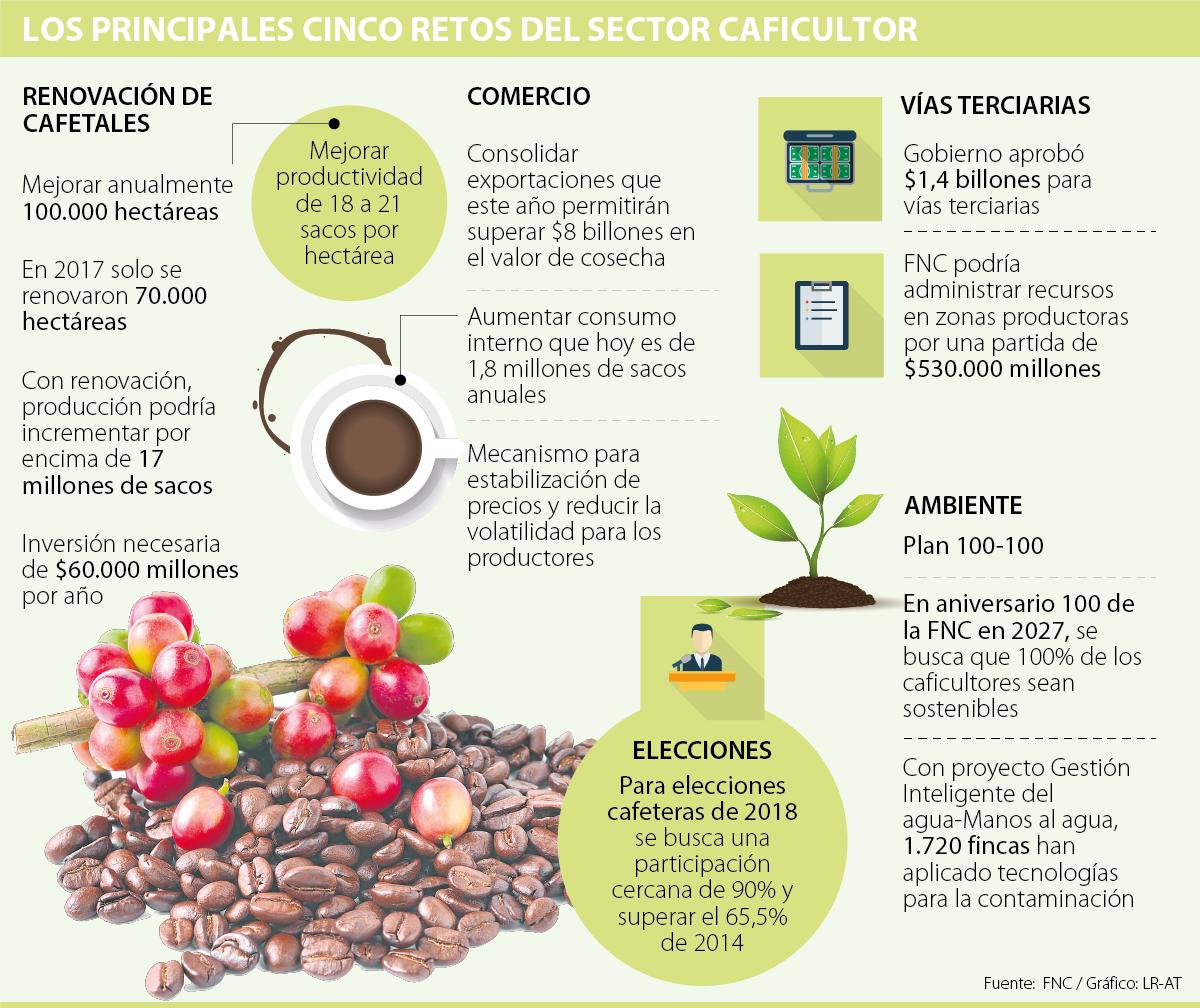 El reto en Colombia es producir 21 sacos de café por hectárea 350a451497bb
