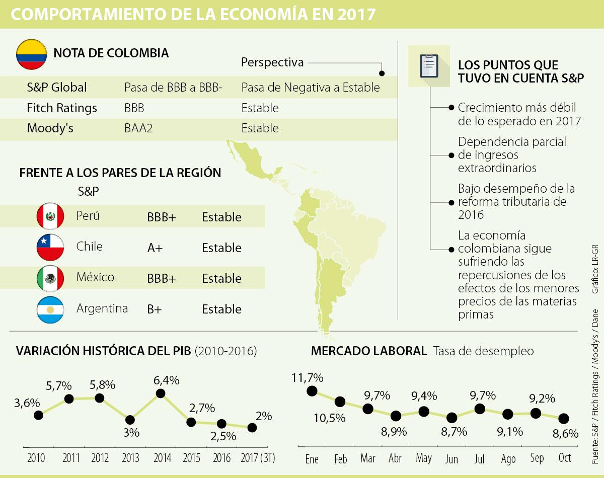 S&P rebaja la calificación crediticia de Colombia a