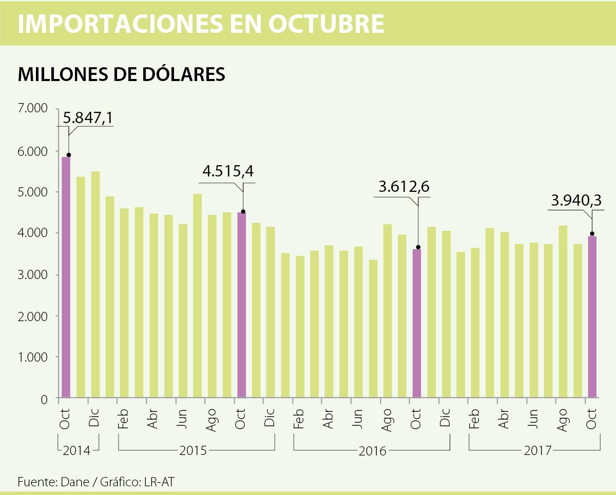 Importaciones crecieron 9,1% en octubre de 2017
