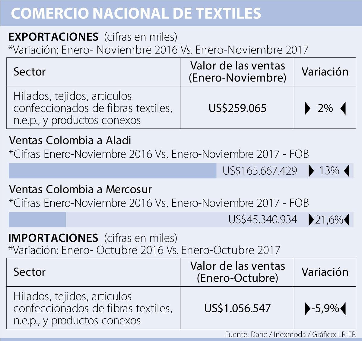 Inspiramais apuesta por comercio textil entre Brasil y Colombia