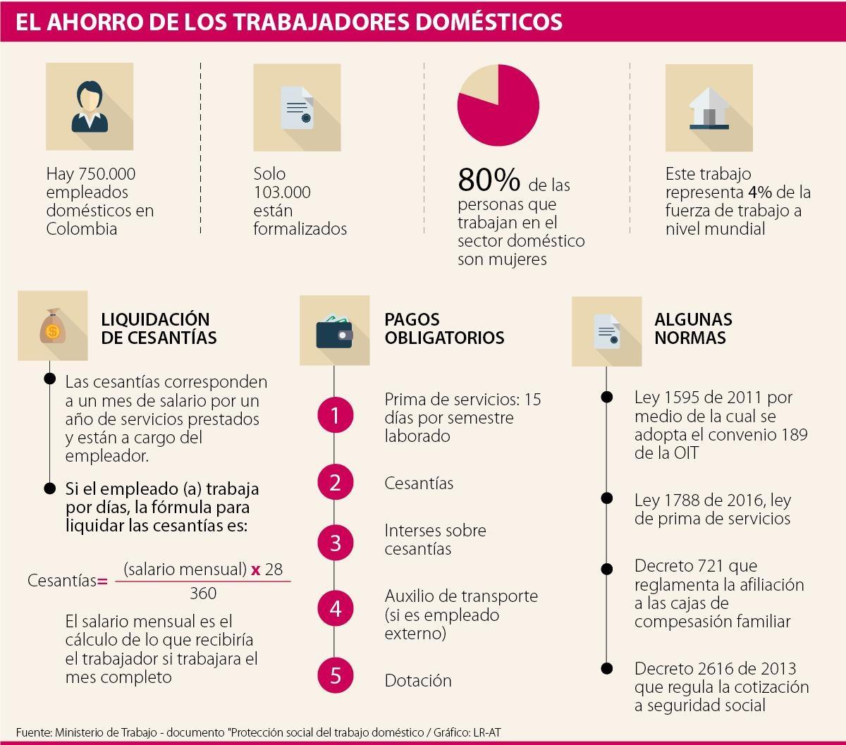 C Mo Liquidar El Personal Dom Stico Y Evitar Sanciones