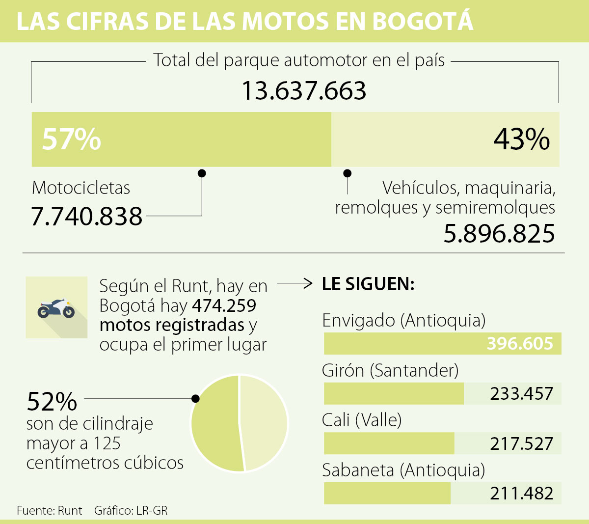 Prohibición de parrillero en moto inicia este martes — Bogotá