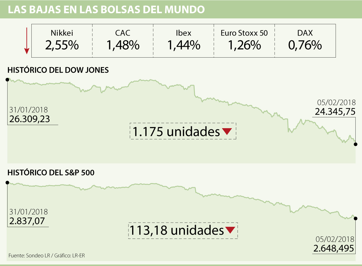 Dow Jones se recupera en Wall Street