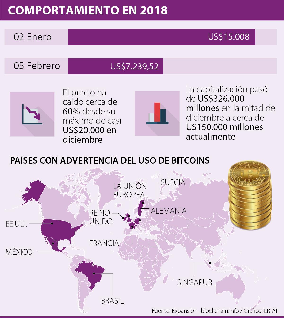 Cae Bitcoin a nuevo mínimo de dos meses y medio