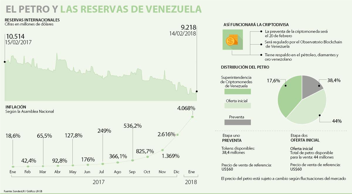 Maduro lanza la criptomoneda bolivariana