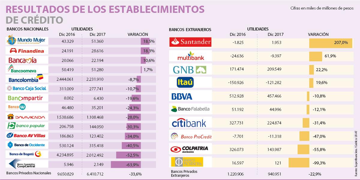 $438 billones, adeudan los colombianos al sector financiero