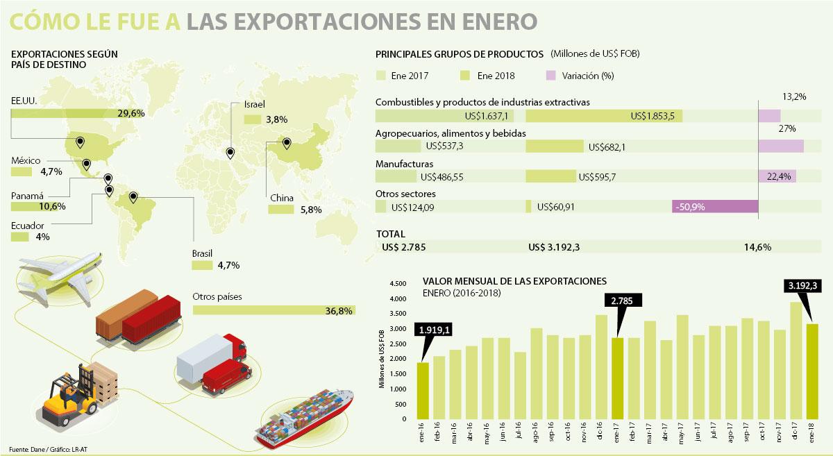 Exportaciones de Colombia durante el primer mes del año crecieron, según el Dane