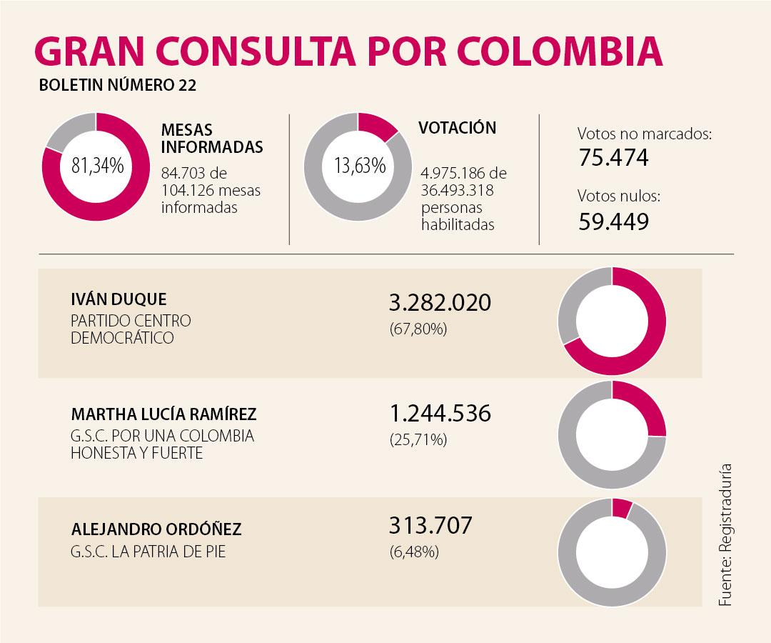 Iván Duque y Gustavo Petro ganaron las consultas interpartidistas en Cesar