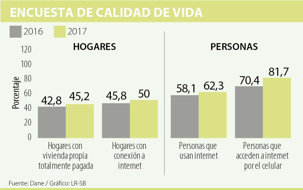 La mitad de los hogares colombianos ya tiene acceso a Internet según ...